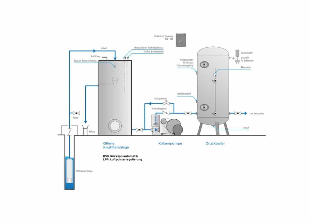 einbauschema-offenes-kiesfiltersystem